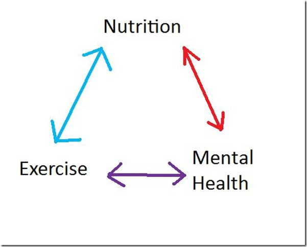 The healthy life triangle